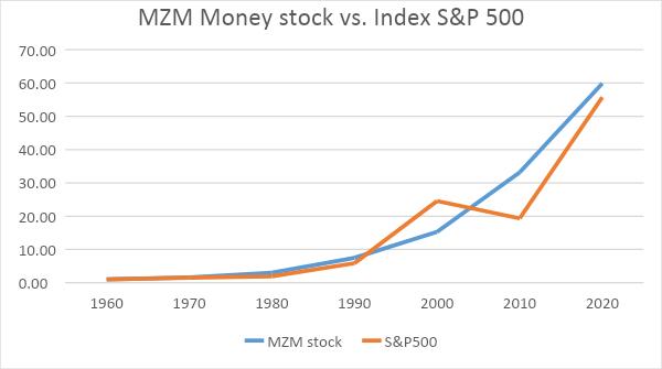 Ako fungujú akciové trhy
